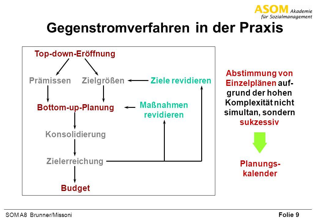 Folie 9 SOM A8 Brunner/Missoni Gegenstromverfahren in der Praxis Top-down-Eröffnung ZielgrößenPrämissen Bottom-up-PlanungKonsolidierungZielerreichungB
