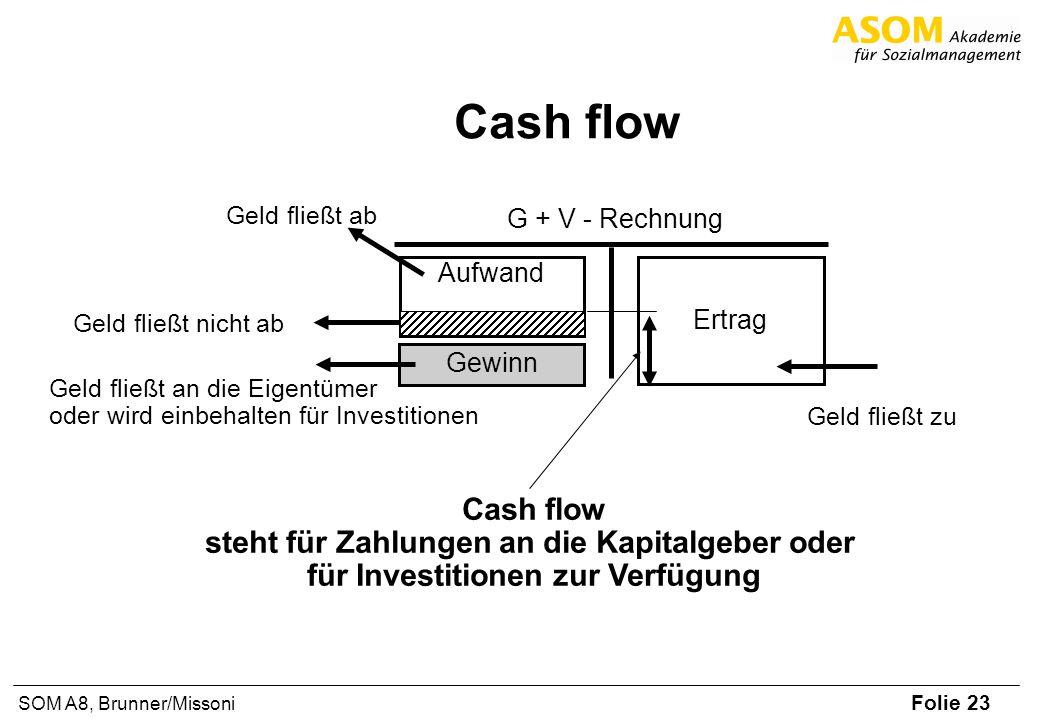 Folie 23 SOM A8, Brunner/Missoni Cash flow Aufwand Geld fließt zu Geld fließt ab Geld fließt an die Eigentümer oder wird einbehalten für Investitionen Gewinn Ertrag G + V - Rechnung Geld fließt nicht ab Cash flow steht für Zahlungen an die Kapitalgeber oder für Investitionen zur Verfügung