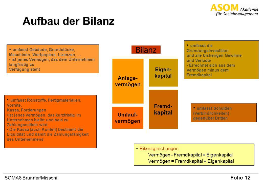Folie 12 SOMA8 Brunner/Missoni Aufbau der Bilanz Fremd- kapital Eigen- kapital Umlauf- vermögen Anlage- vermögen Bilanz umfasst Gebäude, Grundstücke,