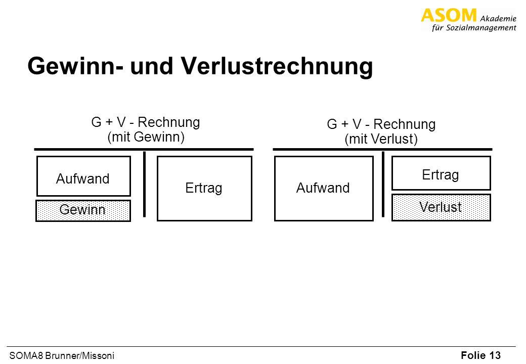 Folie 13 SOMA8 Brunner/Missoni Gewinn- und Verlustrechnung Aufwand Gewinn Ertrag G + V - Rechnung (mit Gewinn) Aufwand Ertrag Verlust G + V - Rechnung