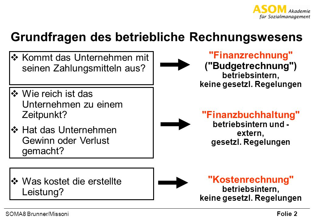 Folie 2 SOMA8 Brunner/Missoni Grundfragen des betriebliche Rechnungswesens Kommt das Unternehmen mit seinen Zahlungsmitteln aus? Wie reich ist das Unt