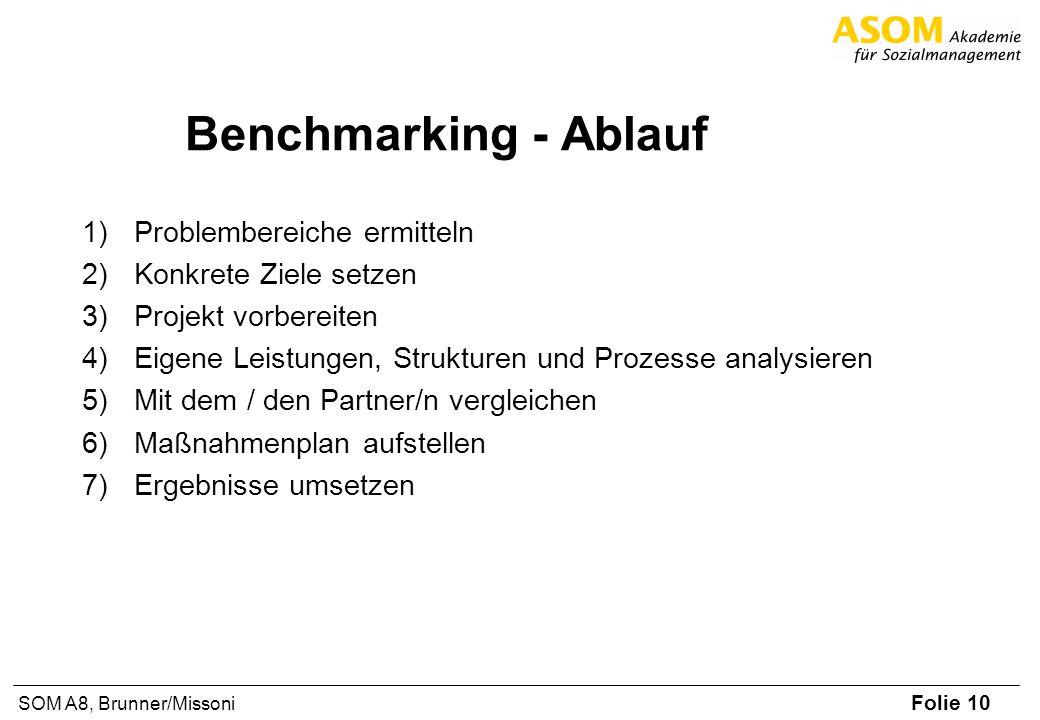 Folie 10 SOM A8, Brunner/Missoni Benchmarking - Ablauf 1)Problembereiche ermitteln 2)Konkrete Ziele setzen 3)Projekt vorbereiten 4)Eigene Leistungen,