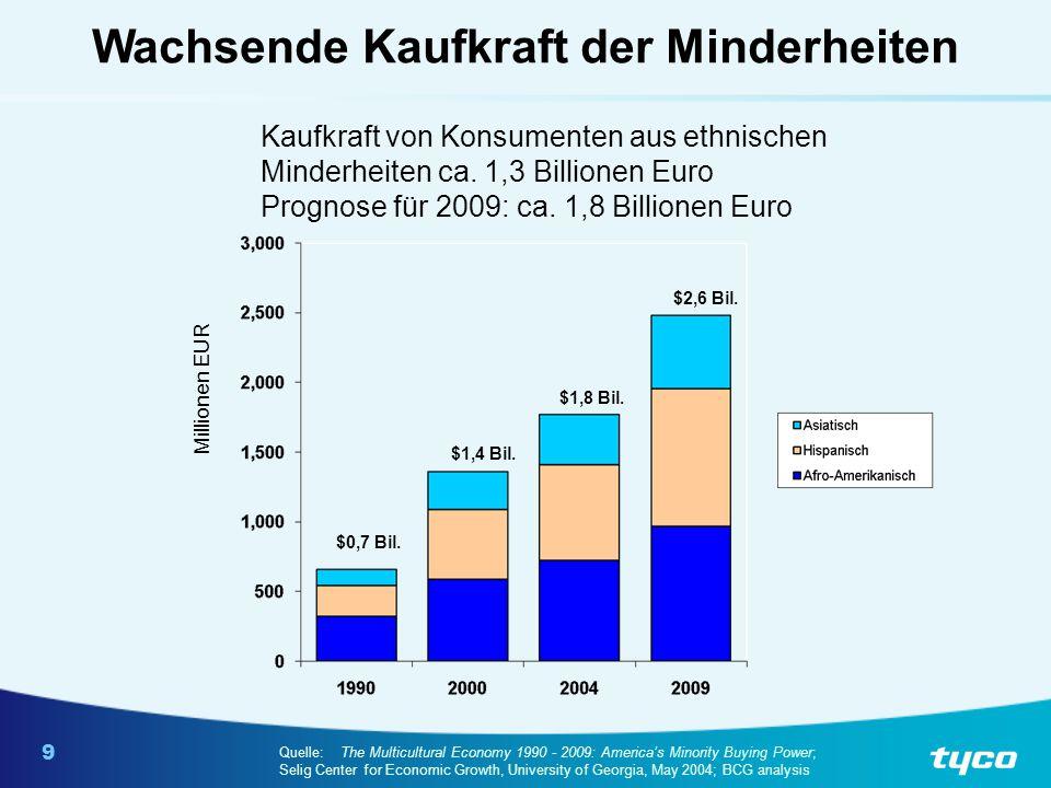 9 Kaufkraft von Konsumenten aus ethnischen Minderheiten ca. 1,3 Billionen Euro Prognose für 2009: ca. 1,8 Billionen Euro Quelle:The Multicultural Econ