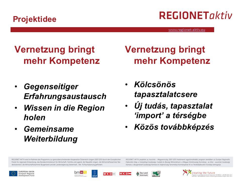 www.industrieviertel.at www.regionet-aktiv.eu Projektidee Vernetzung bringt mehr Kompetenz Gegenseitiger Erfahrungsaustausch Wissen in die Region holen Gemeinsame Weiterbildung Vernetzung bringt mehr Kompetenz Kölcsönös tapasztalatcsere Új tudás, tapasztalat import a térségbe Közös továbbképzés