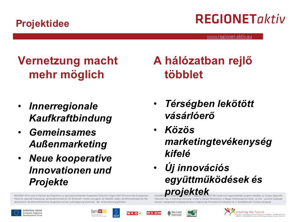 www.industrieviertel.at www.regionet-aktiv.eu Projektidee Vernetzung macht mehr möglich Innerregionale Kaufkraftbindung Gemeinsames Außenmarketing Neue kooperative Innovationen und Projekte A hálózatban rejlő többlet Térségben lekötött vásárlóerő Közös marketingtevékenység kifelé Új innovációs együttműködések és projektek