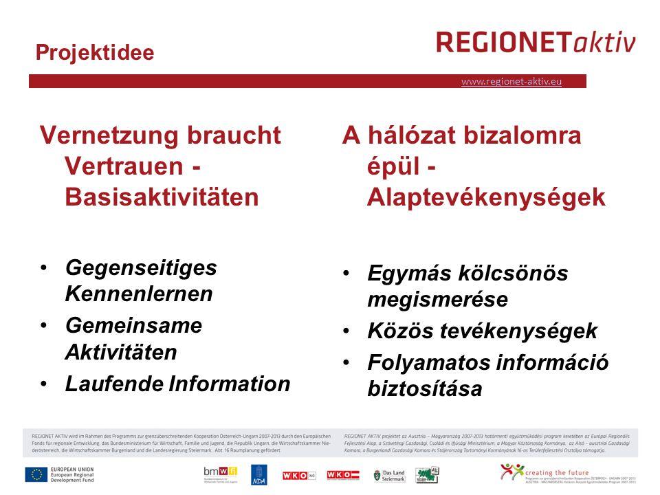 www.industrieviertel.at www.regionet-aktiv.eu Projektidee Vernetzung braucht Vertrauen - Basisaktivitäten Gegenseitiges Kennenlernen Gemeinsame Aktivitäten Laufende Information A hálózat bizalomra épül - Alaptevékenységek Egymás kölcsönös megismerése Közös tevékenységek Folyamatos információ biztosítása