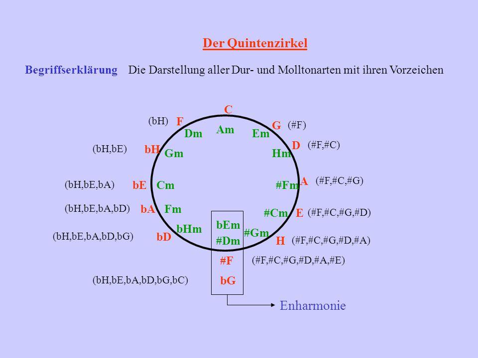 Der Quintenzirkel BegriffserklärungDie Darstellung aller Dur- und Molltonarten mit ihren Vorzeichen C Am G (#F) D (#F,#C) A (#F,#C,#G) E (#F,#C,#G,#D)