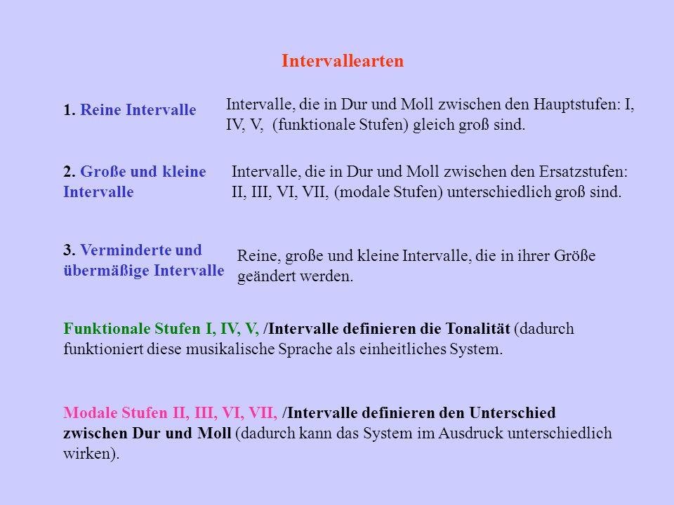 Intervallearten 1. Reine Intervalle Intervalle, die in Dur und Moll zwischen den Hauptstufen: I, IV, V, (funktionale Stufen) gleich groß sind. 2. Groß