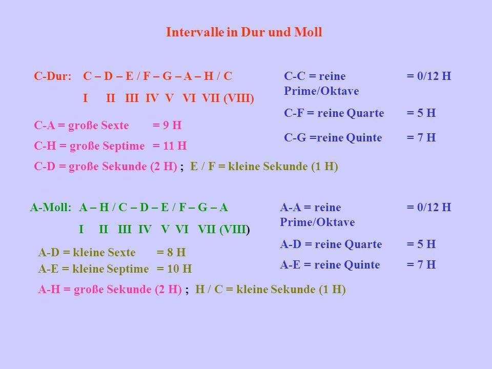 Intervalle in Dur und Moll C-Dur: C – D – E / F – G – A – H / C I II III IV V VI VII (VIII) C-C = reine Prime/Oktave = 0/12 H C-F = reine Quarte= 5 H