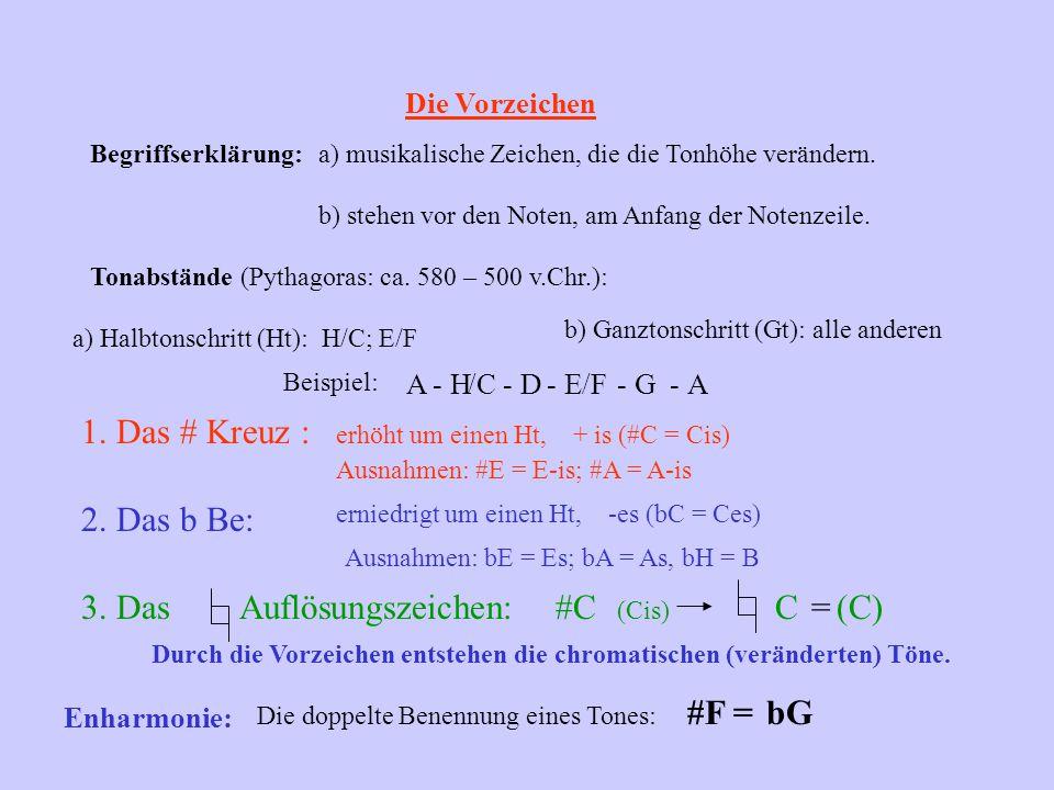 Intervalle Begriffserklärung: Abstände zwischen zwei Tönen Wirkung: sehr gut = +;mäßig = O;schlecht = - Prim/e: C-C Sekunde: C-D/C-H 1 2 Terz: C-E/C-A3 Quart/e: C-F/C-G4 Quint/e: C-G/C-F5 Sext/e: C-A/C-E6 Sept/ime: C-H/C-D7 Oktav/e: C-C8 + - + - o o o o