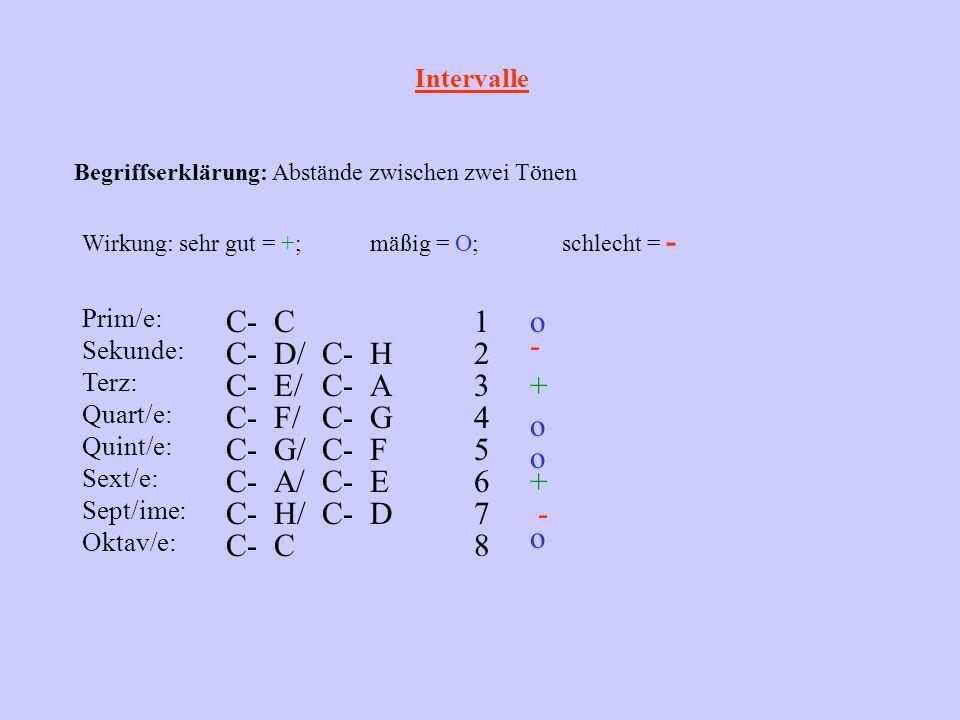 Intervalle Begriffserklärung: Abstände zwischen zwei Tönen Wirkung: sehr gut = +;mäßig = O;schlecht = - Prim/e: C-C Sekunde: C-D/C-H 1 2 Terz: C-E/C-A