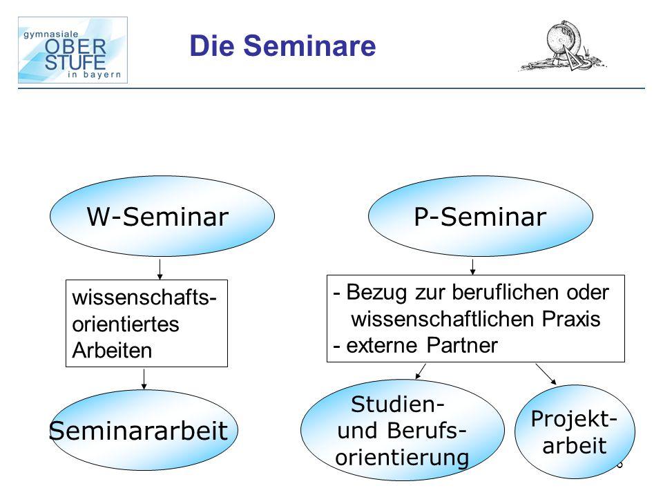 36 Die Seminare W-Seminar P-Seminar wissenschafts- orientiertes Arbeiten Seminararbeit - Bezug zur beruflichen oder wissenschaftlichen Praxis - extern