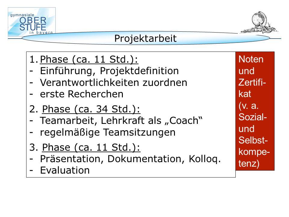 Projektarbeit 1.Phase (ca. 11 Std.): -Einführung, Projektdefinition -Verantwortlichkeiten zuordnen -erste Recherchen 2. Phase (ca. 34 Std.): -Teamarbe