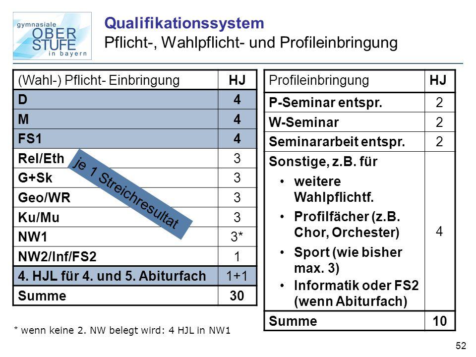 52 Qualifikationssystem Pflicht-, Wahlpflicht- und Profileinbringung (Wahl-) Pflicht- EinbringungHJ D 4 M 4 FS1 4 Rel/Eth 3 G+Sk 3 Geo/WR 3 Ku/Mu 3 NW