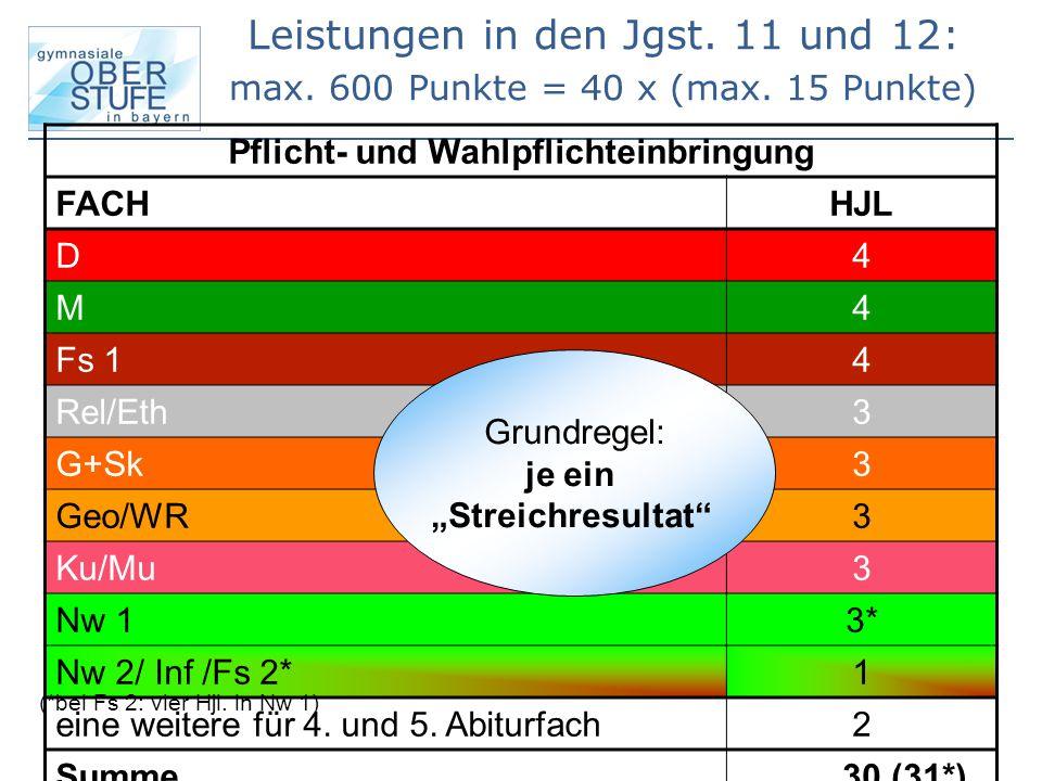 Pflicht- und Wahlpflichteinbringung FACH HJL D 4 M 4 Fs 1 4 Rel/Eth 3 G+Sk 3 Geo/WR 3 Ku/Mu 3 Nw 1 3* Nw 2/ Inf /Fs 2* 1 eine weitere für 4. und 5. Ab