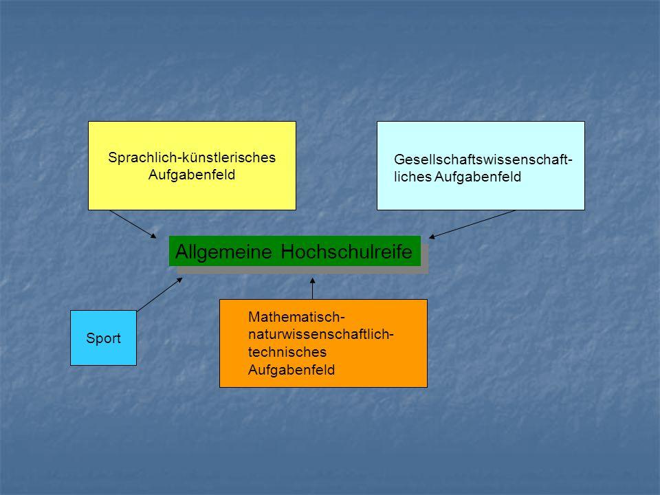 Sprachlich-künstlerisches Aufgabenfeld Gesellschaftswissenschaft- liches Aufgabenfeld Mathematisch- naturwissenschaftlich- technisches Aufgabenfeld Allgemeine Hochschulreife Sport