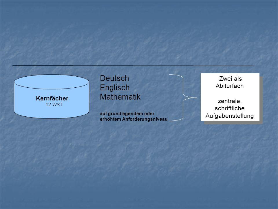 Deutsch Englisch Mathematik auf grundlegendem oder erhöhtem Anforderungsniveau Zwei als Abiturfach zentrale, schriftliche Aufgabenstellung Zwei als Abiturfach zentrale, schriftliche Aufgabenstellung Kernfächer 12 WST