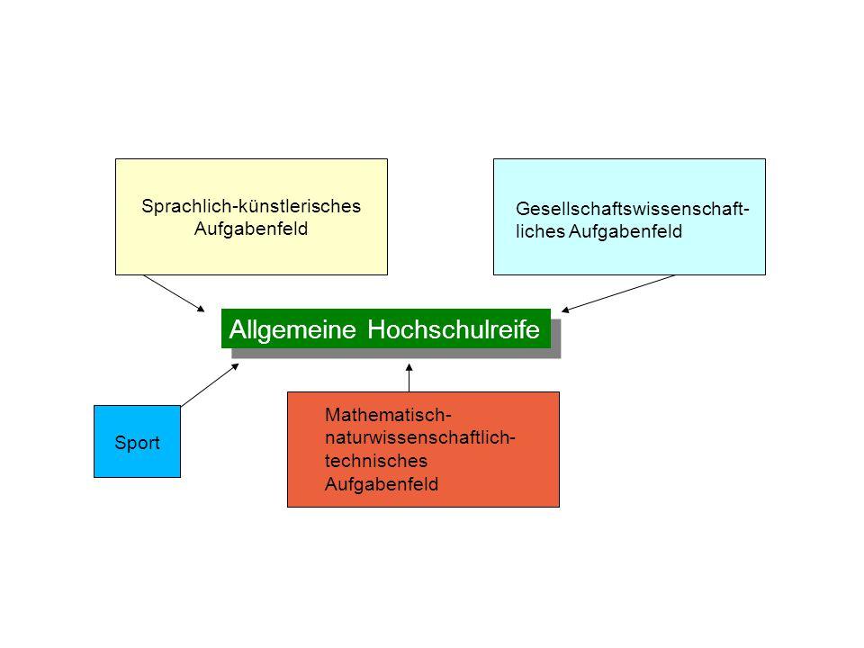Sprachlich-künstlerisches Aufgabenfeld Gesellschaftswissenschaft- liches Aufgabenfeld Mathematisch- naturwissenschaftlich- technisches Aufgabenfeld Al