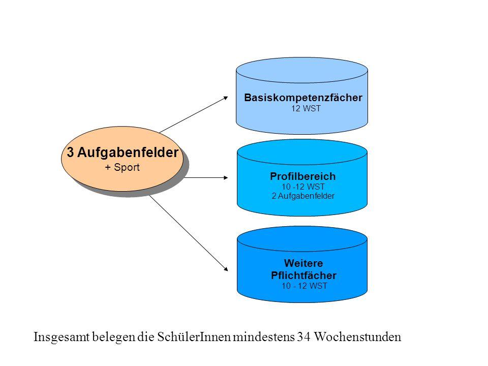 Deutsch Fremdsprache auf erhöhtem Anforderungsnive ǁ Mathematik auf grundlegendem oder erhöhtem Anforderungsniveau Verpflichtende Abiturprüfungs- fächer -Zentrale Aufgabenstellung- Verpflichtende Abiturprüfungs- fächer -Zentrale Aufgabenstellung- Basiskompetenzfächer 12 WST