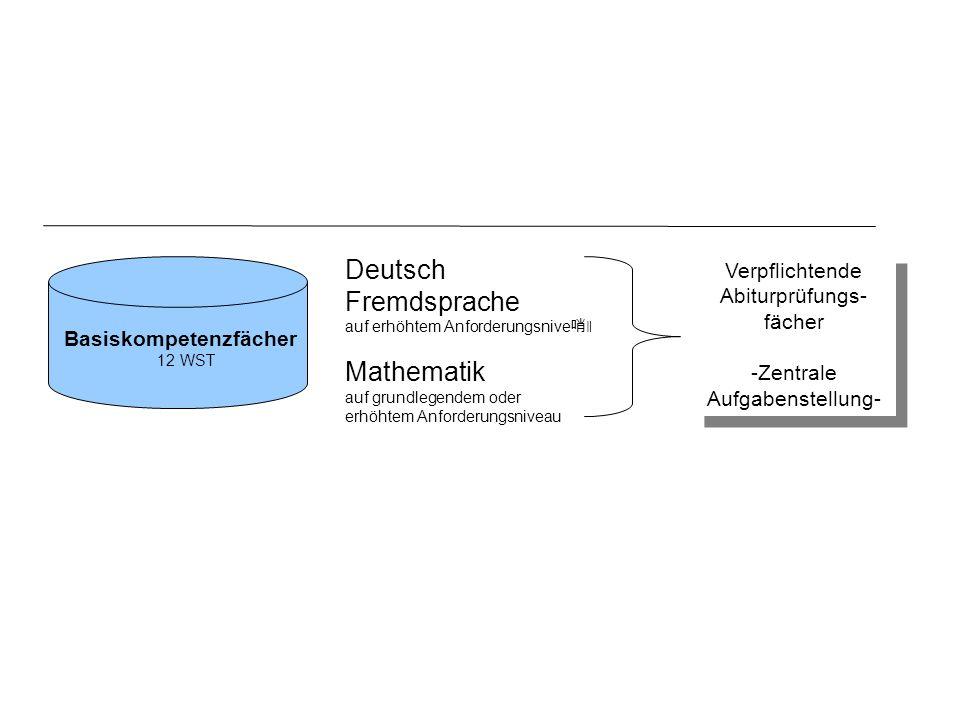 Deutsch Fremdsprache auf erhöhtem Anforderungsnive ǁ Mathematik auf grundlegendem oder erhöhtem Anforderungsniveau Verpflichtende Abiturprüfungs- fäch