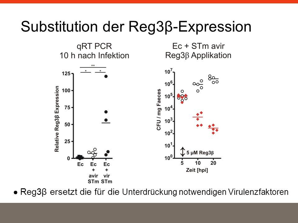 Substitution der Reg3β-Expression Reg3β ersetzt die für die Unterdrückung notwendigen Virulenzfaktoren