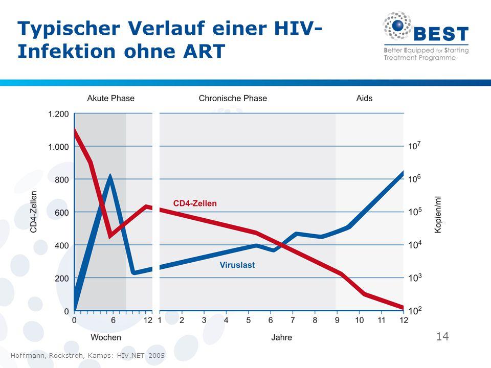 14 Typischer Verlauf einer HIV- Infektion ohne ART Hoffmann, Rockstroh, Kamps: HIV.NET 2005