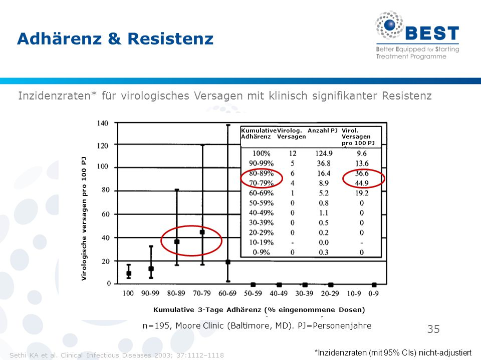 35 Adhärenz & Resistenz n=195, Moore Clinic (Baltimore, MD). PJ=Personenjahre Sethi KA et al. Clinical Infectious Diseases 2003; 37:1112–1118 Kumulati