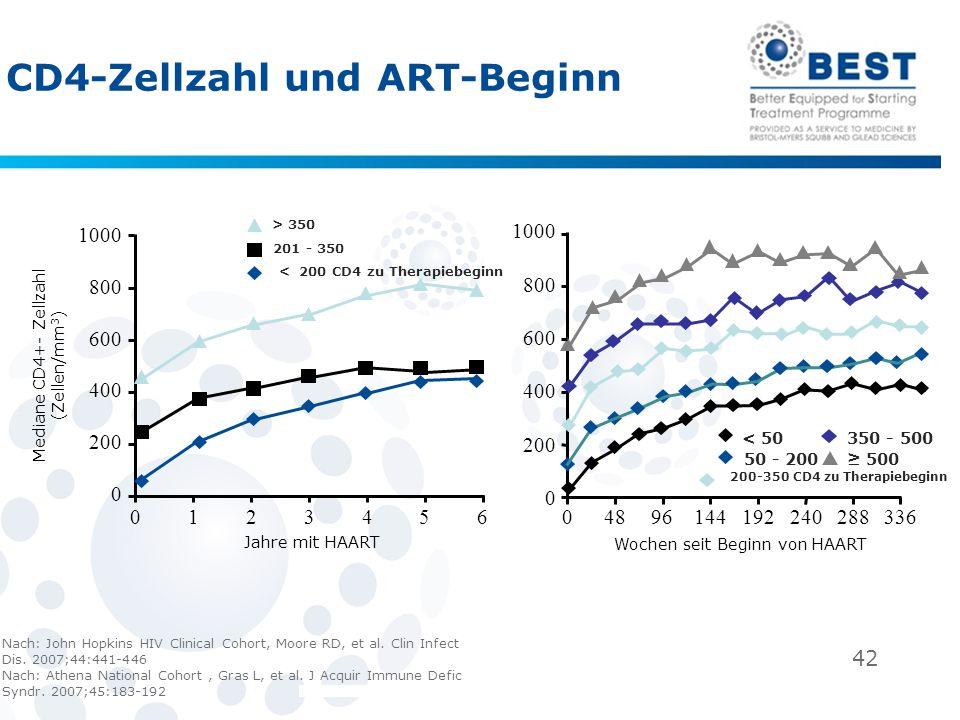 42 CD4-Zellzahl und ART-Beginn Nach: John Hopkins HIV Clinical Cohort, Moore RD, et al. Clin Infect Dis. 2007;44:441-446 Nach: Athena National Cohort,