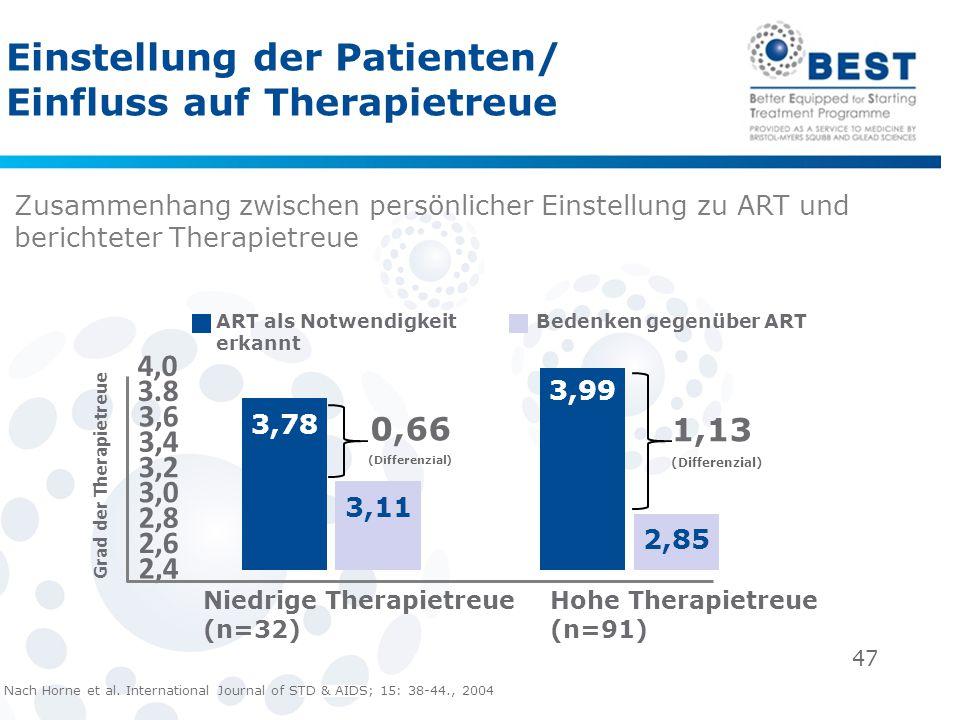 47 3.8 2,4 4,0 3,6 3,4 3,2 3,0 2,8 2,6 Grad der Therapietreue ART als Notwendigkeit erkannt Bedenken gegenüber ART 3,78 3,11 2,85 0,66 (Differenzial)