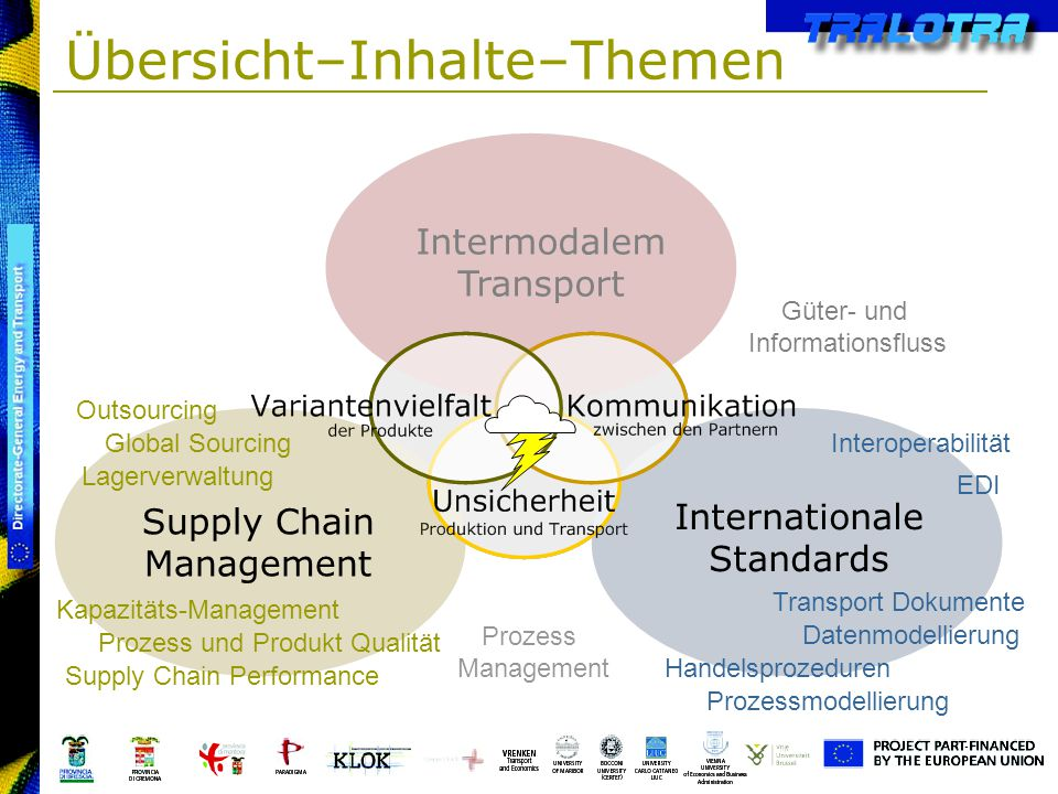 Übersicht–Inhalte–Themen Intermodalem Transport Supply Chain Management Internationale Standards Global Sourcing Interoperabilität Outsourcing Lagerve