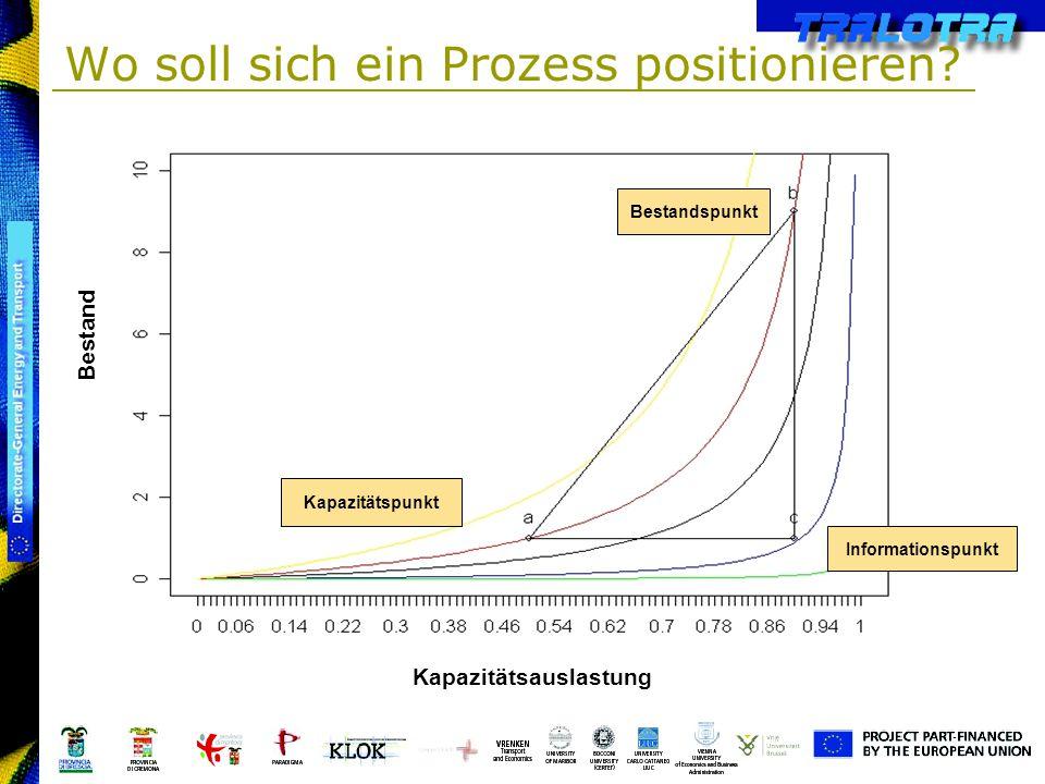 Wo soll sich ein Prozess positionieren? Bestand Kapazitätspunkt Bestandspunkt Informationspunkt Kapazitätsauslastung