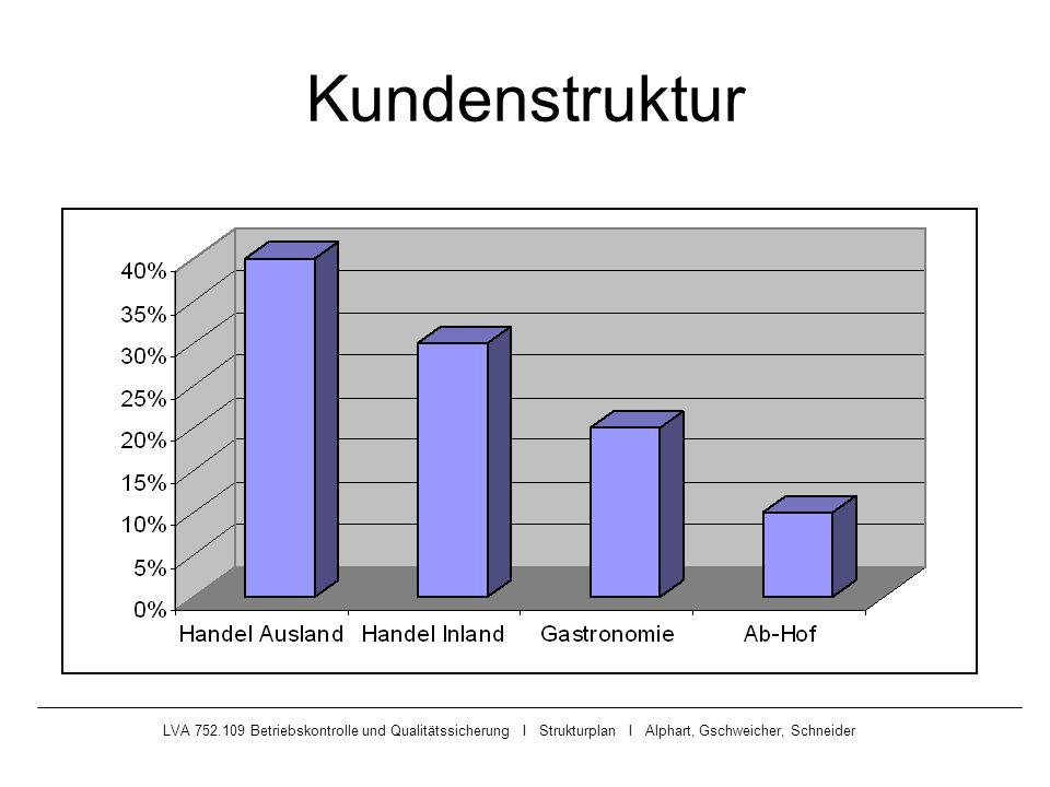 LVA 752.109 Betriebskontrolle und Qualitätssicherung I Strukturplan I Alphart, Gschweicher, Schneider Kundenstruktur