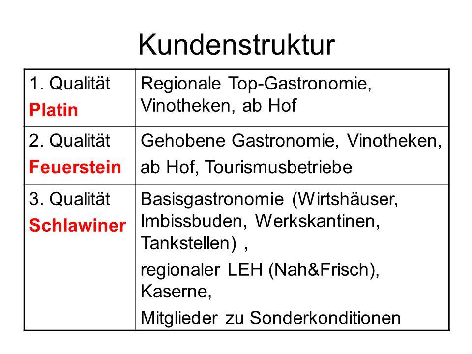 Kundenstruktur 1. Qualität Platin Regionale Top-Gastronomie, Vinotheken, ab Hof 2.