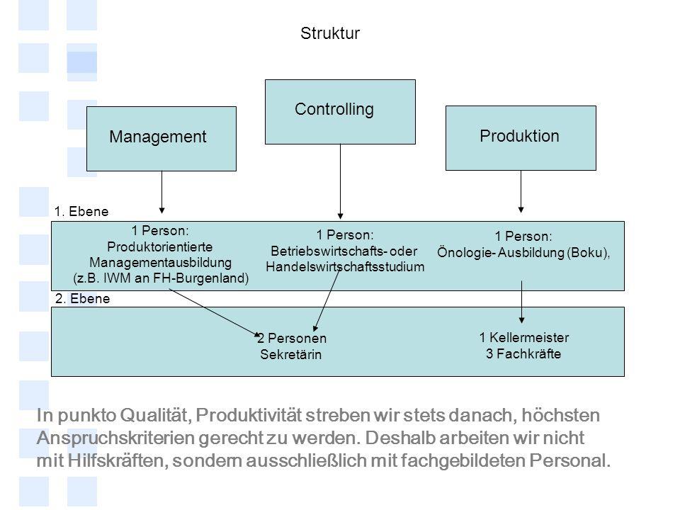 Struktur Management Produktion Controlling 1 Person: Produktorientierte Managementausbildung (z.B. IWM an FH-Burgenland) 1 Person: Önologie- Ausbildun