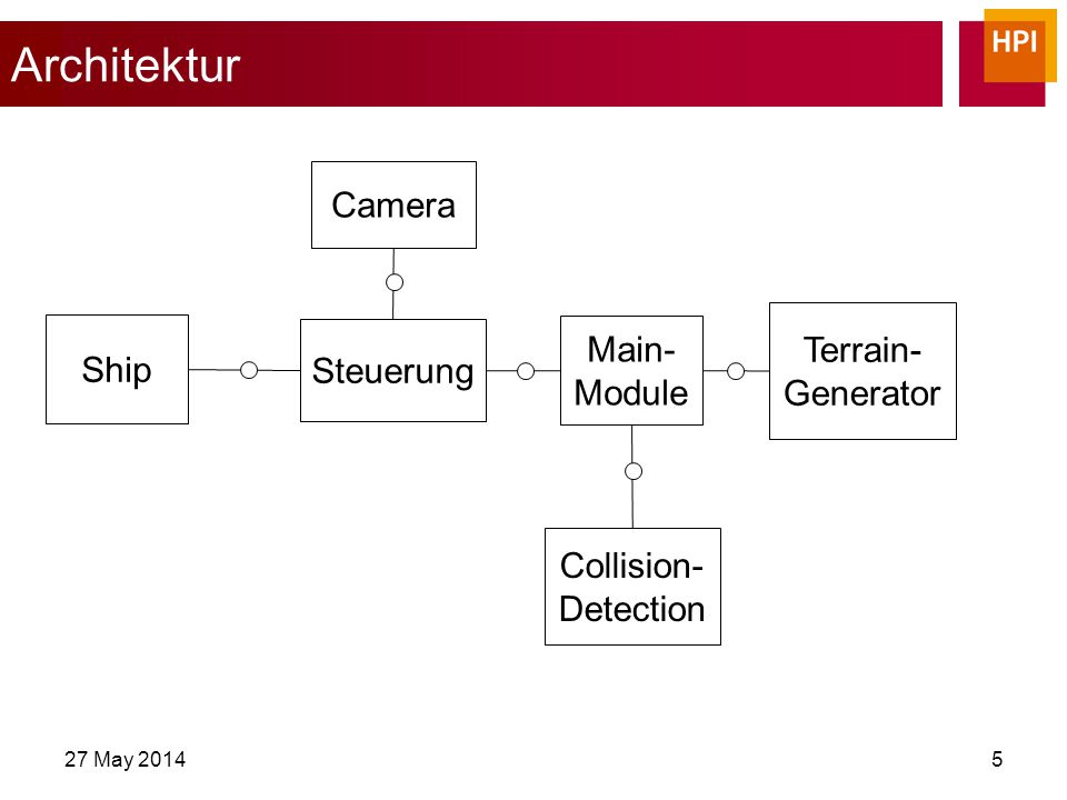 Architektur 27 May 20145 Steuerung Terrain- Generator Camera Ship Main- Module Collision- Detection