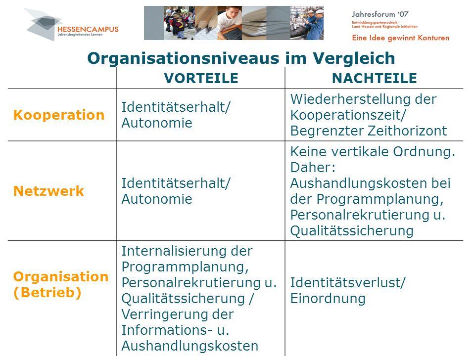 Organisationsniveaus im Vergleich VORTEILENACHTEILE Kooperation Identitätserhalt/ Autonomie Wiederherstellung der Kooperationszeit/ Begrenzter Zeithorizont Netzwerk Identitätserhalt/ Autonomie Keine vertikale Ordnung.