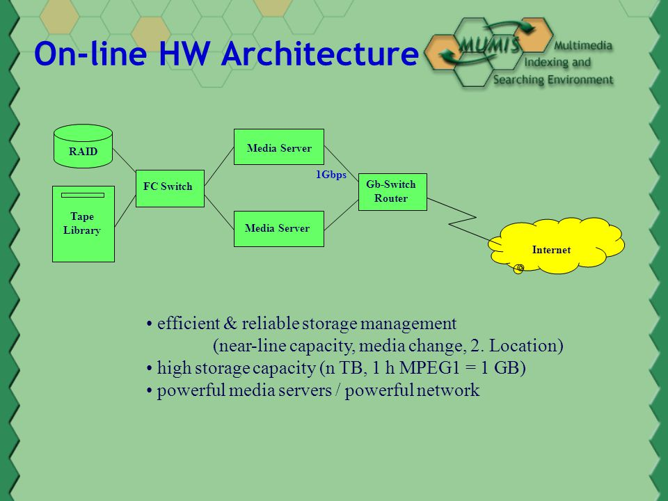 On-line HW Architecture efficient & reliable storage management (near-line capacity, media change, 2.