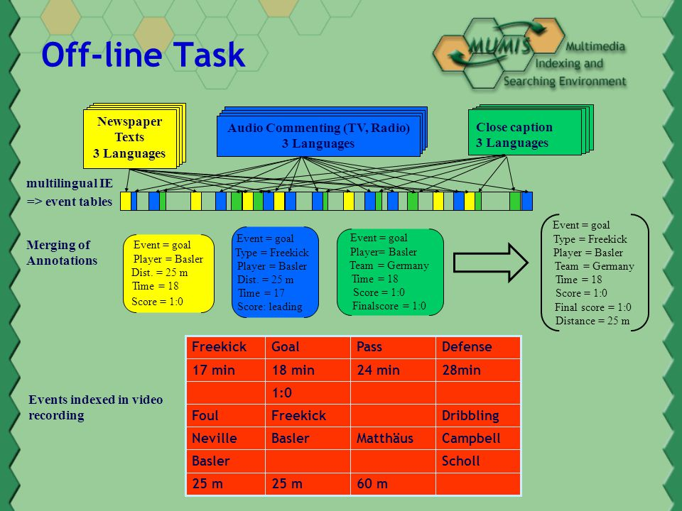 Information Extraction IE is generally subdivided in following tasks: - Named Entity task (NE) - Template Element task (TE) - Template Relation task (TR) - Scenario Template task (ST) - Co-reference task (CO)