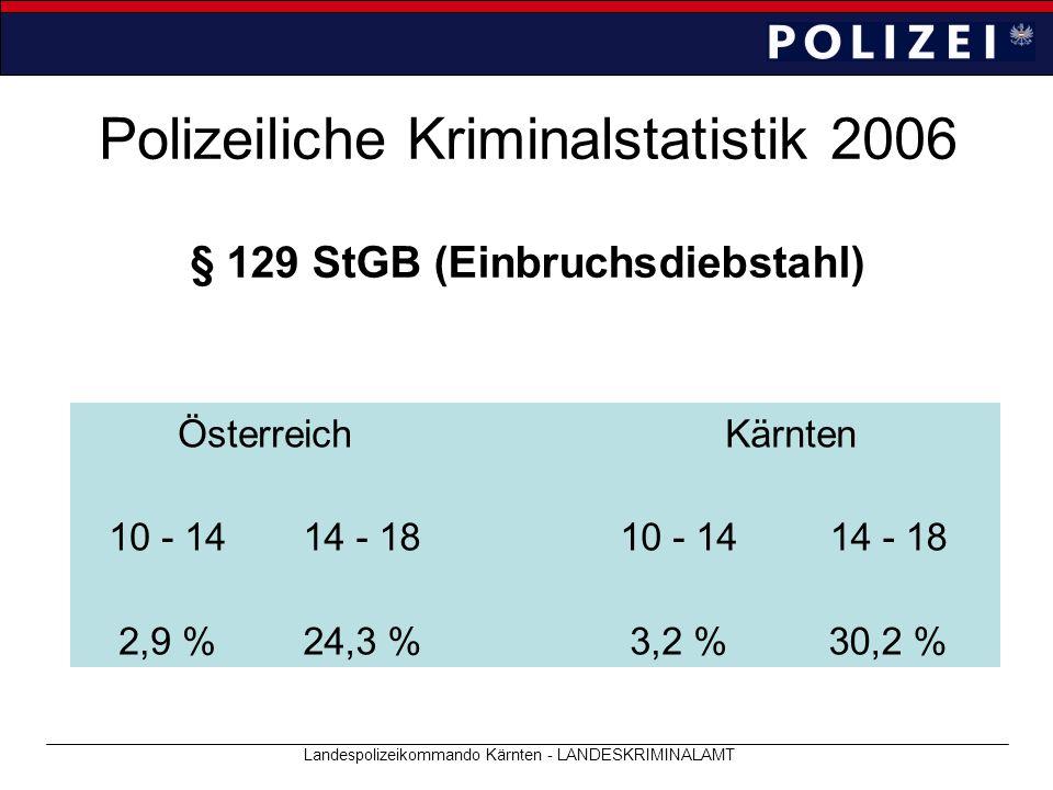 Polizeiliche Kriminalstatistik 2006 Landespolizeikommando Kärnten - LANDESKRIMINALAMT § 129 StGB (Einbruchsdiebstahl) ÖsterreichKärnten 10 - 1414 - 18