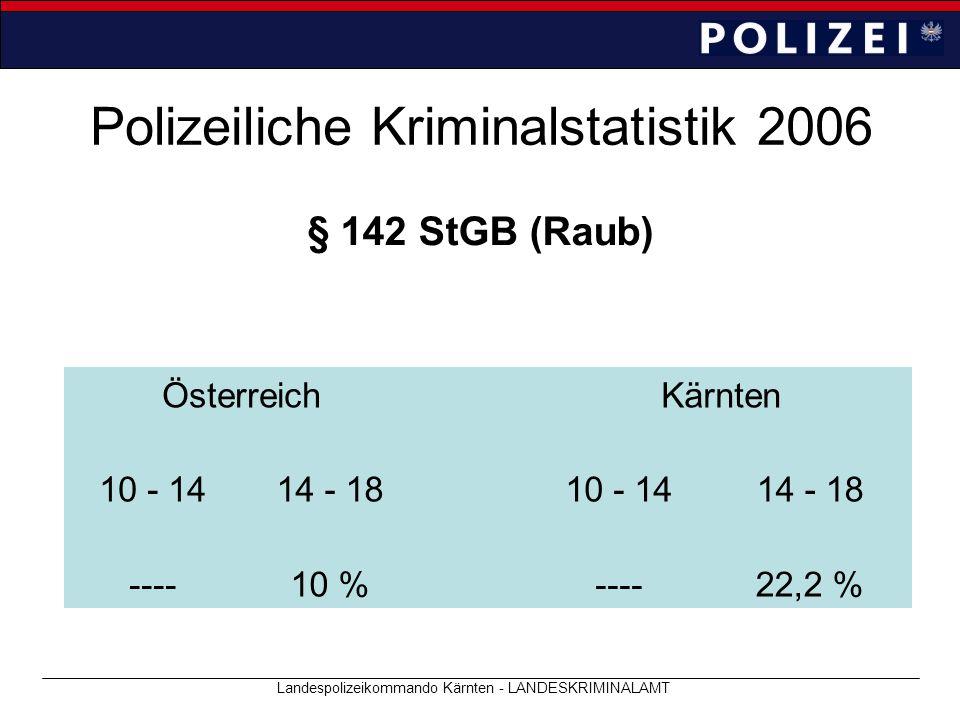 Polizeiliche Kriminalstatistik 2006 Landespolizeikommando Kärnten - LANDESKRIMINALAMT § 142 StGB (Raub) ÖsterreichKärnten 10 - 1414 - 1810 - 1414 - 18