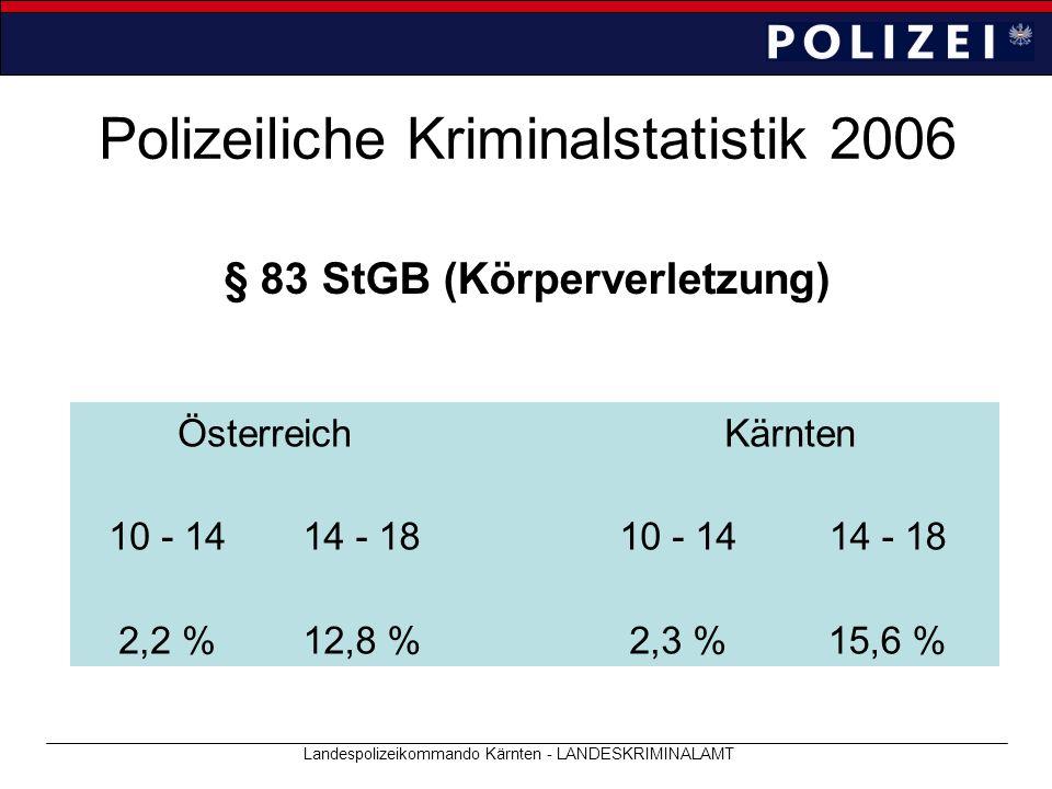 Polizeiliche Kriminalstatistik 2006 Landespolizeikommando Kärnten - LANDESKRIMINALAMT § 83 StGB (Körperverletzung) ÖsterreichKärnten 10 - 1414 - 1810