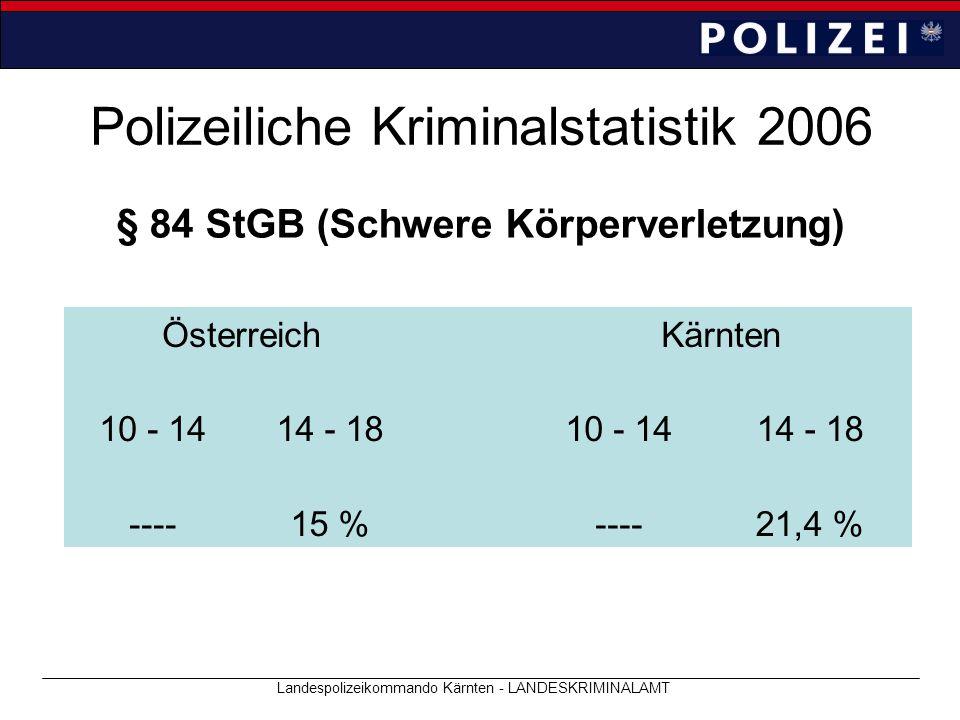 Polizeiliche Kriminalstatistik 2006 Landespolizeikommando Kärnten - LANDESKRIMINALAMT § 84 StGB (Schwere Körperverletzung) ÖsterreichKärnten 10 - 1414