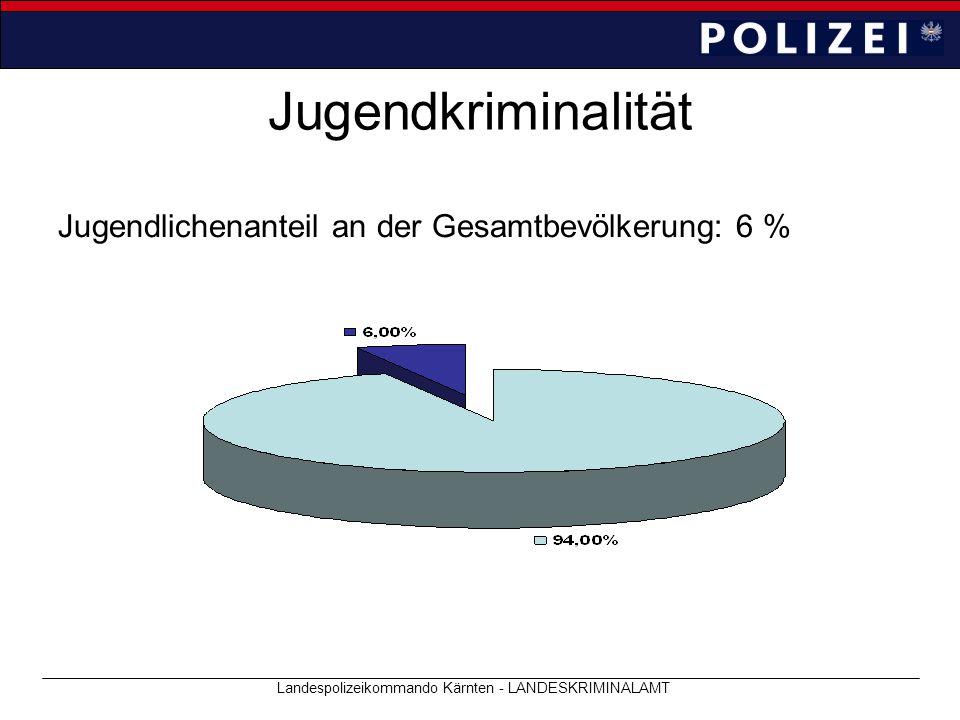 Jugendkriminalität Jugendlichenanteil an der Gesamtbevölkerung: 6 % Landespolizeikommando Kärnten - LANDESKRIMINALAMT