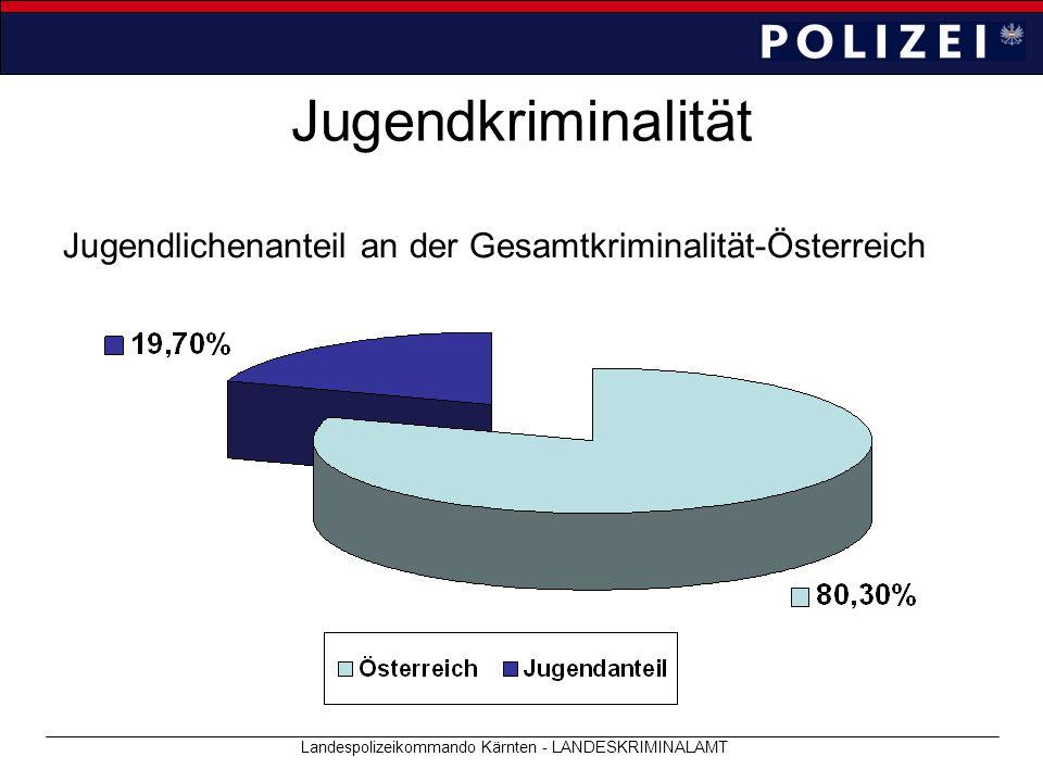 Jugendkriminalität Jugendlichenanteil an der Gesamtkriminalität-Österreich Landespolizeikommando Kärnten - LANDESKRIMINALAMT