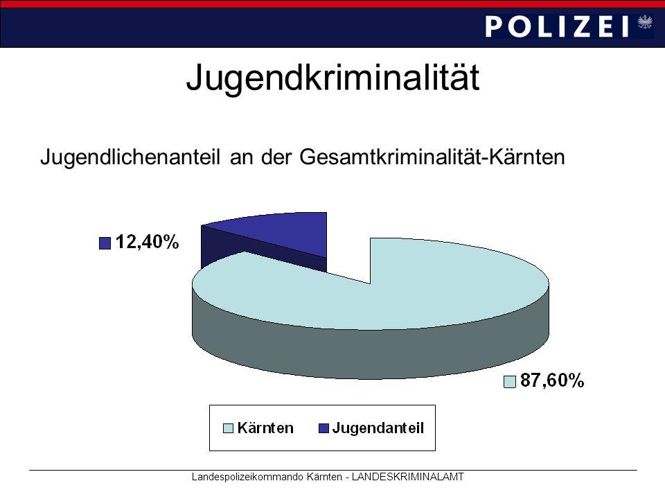 Jugendkriminalität Jugendlichenanteil an der Gesamtkriminalität-Kärnten Landespolizeikommando Kärnten - LANDESKRIMINALAMT