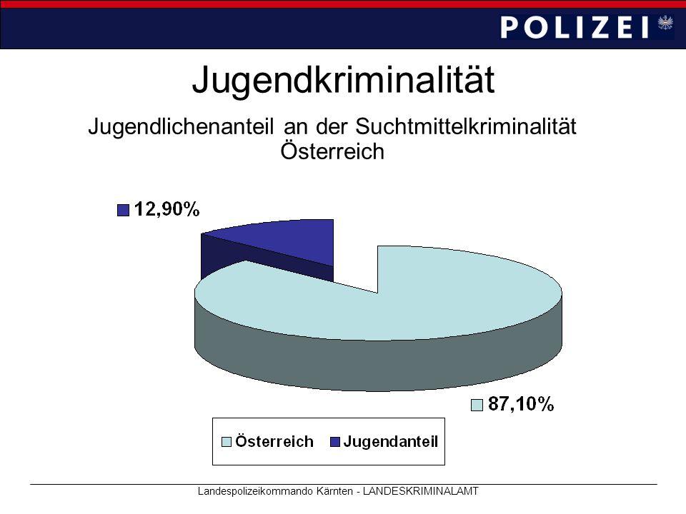 Jugendkriminalität Jugendlichenanteil an der Suchtmittelkriminalität Österreich Landespolizeikommando Kärnten - LANDESKRIMINALAMT