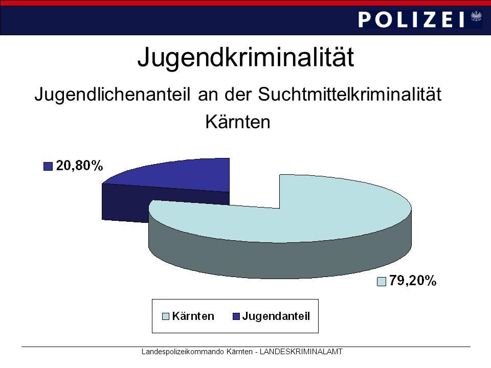 Jugendkriminalität Jugendlichenanteil an der Suchtmittelkriminalität Kärnten Landespolizeikommando Kärnten - LANDESKRIMINALAMT