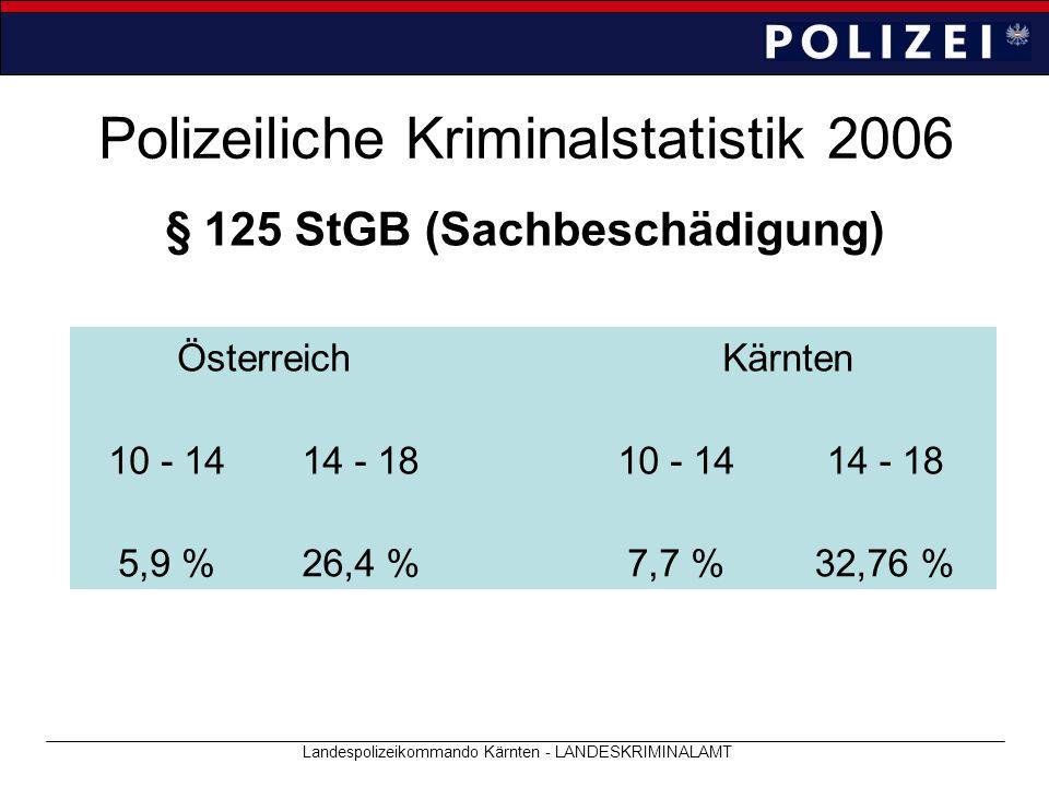 Polizeiliche Kriminalstatistik 2006 Landespolizeikommando Kärnten - LANDESKRIMINALAMT § 125 StGB (Sachbeschädigung) ÖsterreichKärnten 10 - 1414 - 1810