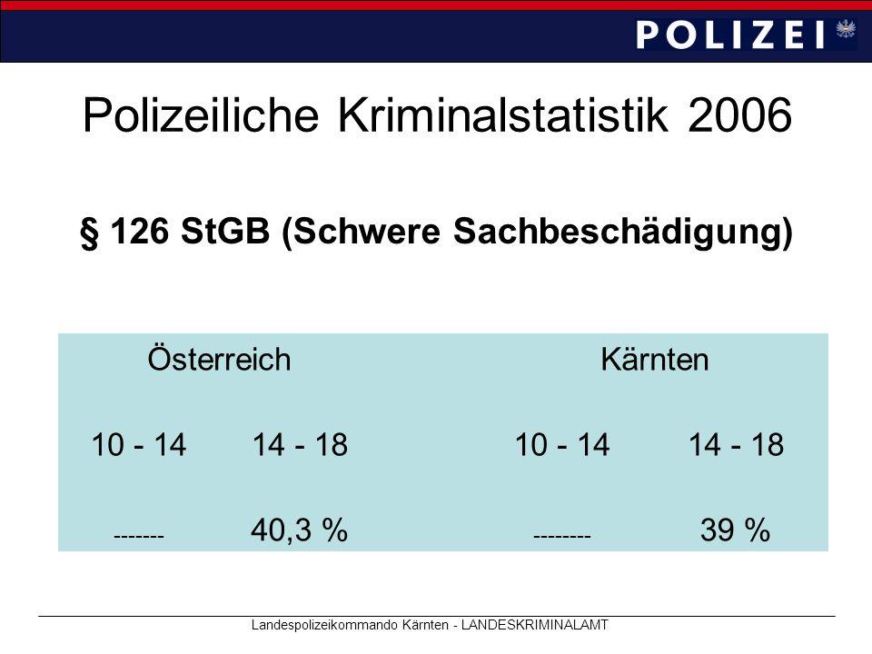 Polizeiliche Kriminalstatistik 2006 Landespolizeikommando Kärnten - LANDESKRIMINALAMT § 126 StGB (Schwere Sachbeschädigung) ÖsterreichKärnten 10 - 141