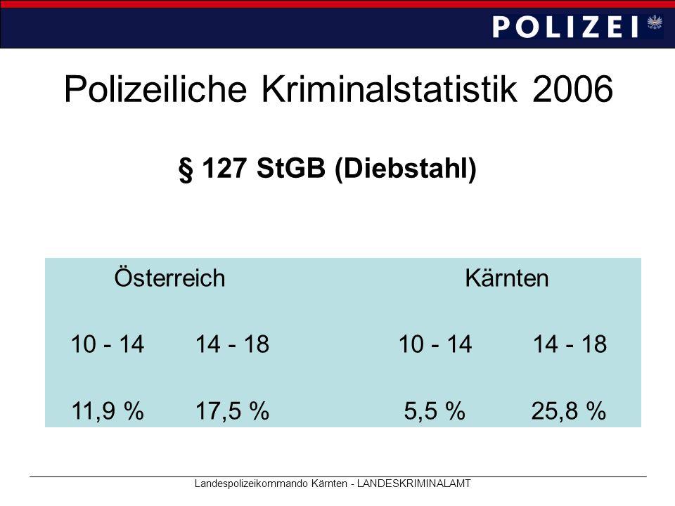 Polizeiliche Kriminalstatistik 2006 Landespolizeikommando Kärnten - LANDESKRIMINALAMT § 127 StGB (Diebstahl) ÖsterreichKärnten 10 - 1414 - 1810 - 1414